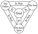 The Holy Trinity - The Triune God