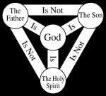 The Holy Trinity - The Triune God